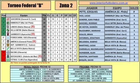 Posiciones y resultados gentileza de Lucas Alcaraz (Interior Futbolero)